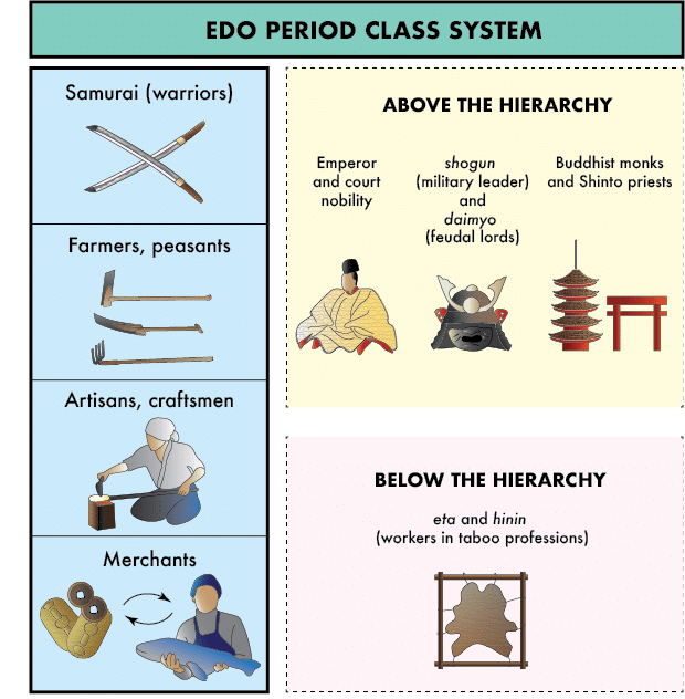 The four classes and groups above and below the social hierarchy during the Edo Period.