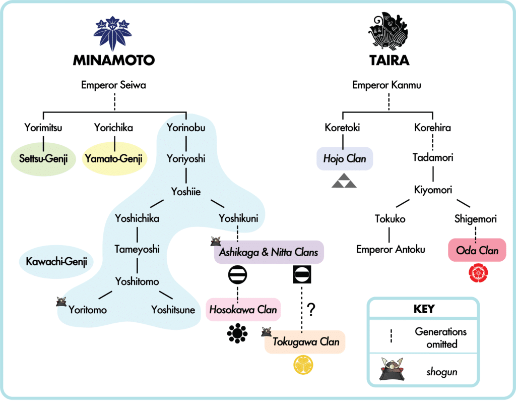Simplified family trees of the Minamoto and Taira clans and related families.