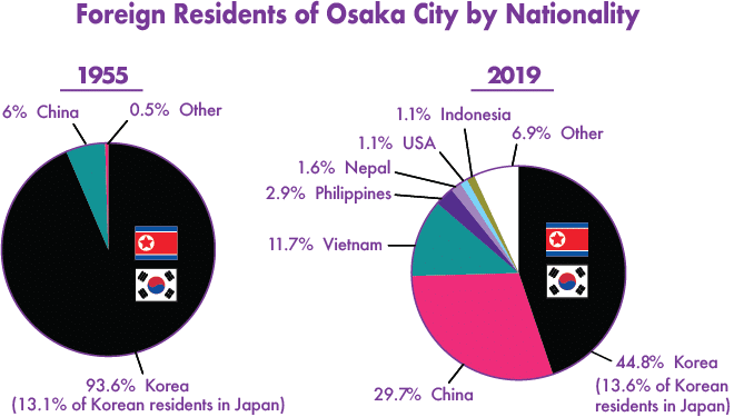 Proportions of foreign residents of Osaka City by nationality in 1955 and 2019.