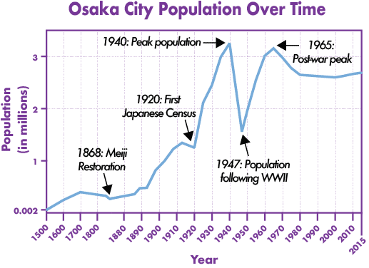 Population from the 16th century to 2015. Early numbers are estimated based on multiple sources.